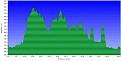 Klicke auf die Grafik für eine größere Ansicht  Name:fahrradtour-höhenprofil.jpg Hits:38 Größe:103,8 KB ID:96